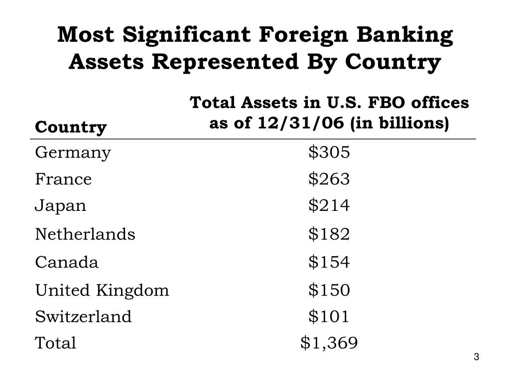 Most Significant Foreign Banking Assets Represented By Country