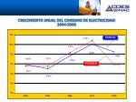 crecimiento anual del consumo de electricidad 2004 2008