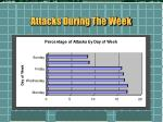 attacks during the week