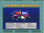 percentage of industry attacks