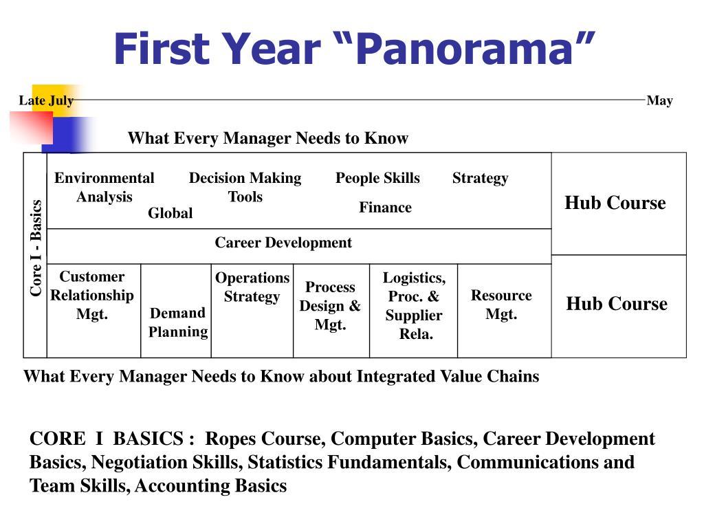 "First Year ""Panorama"""