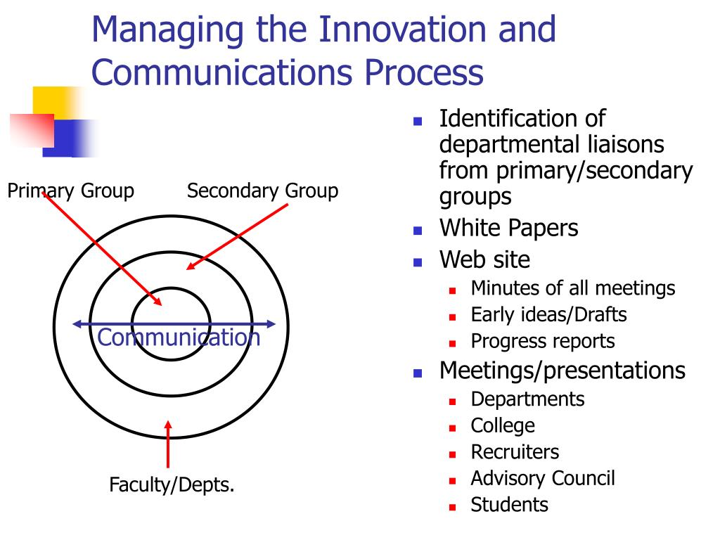 Managing the Innovation and Communications Process