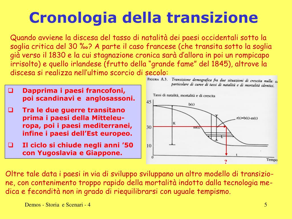 Cronologia della transizione