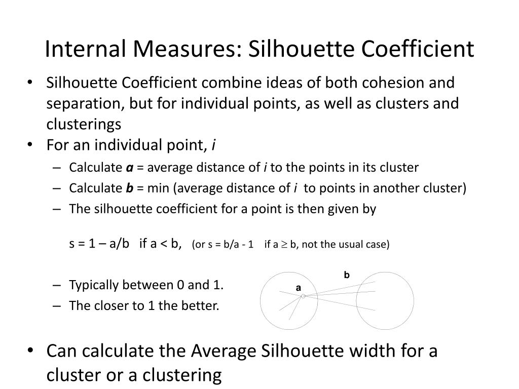 Internal Measures: Silhouette Coefficient