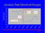 aeration tank dissolved oxygen