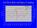 air flow rate and space loading