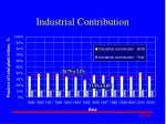 industrial contribution