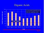 organic acids