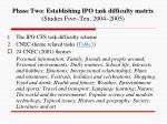 phase two establishing ipo task difficulty matrix studies five ten 2004 2005