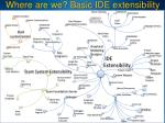 where are we basic ide extensibility
