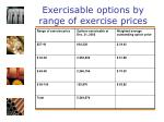 exercisable options by range of exercise prices
