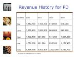 revenue history for pd
