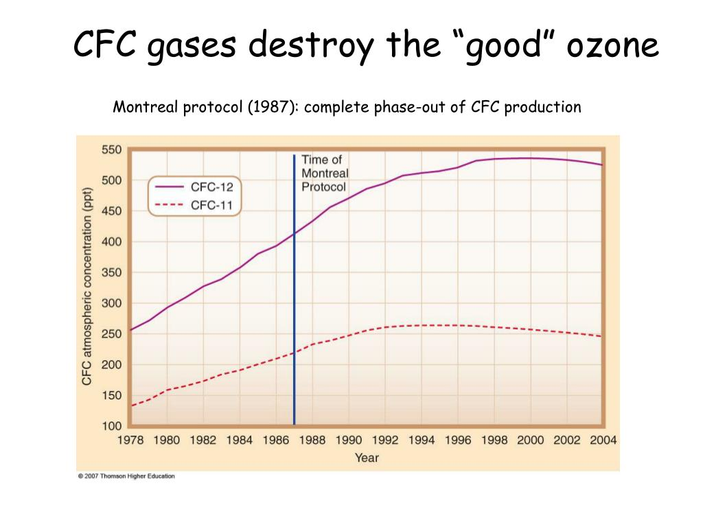 """CFC gases destroy the """"good"""" ozone"""