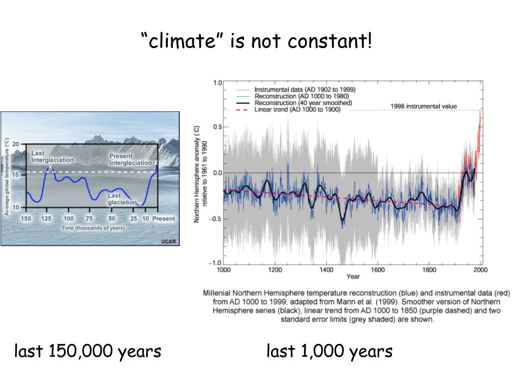 """""""climate"""" is not constant!"""
