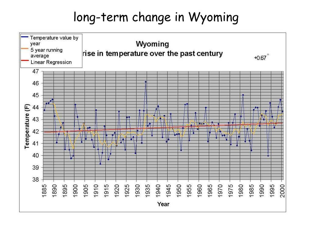 long-term change in Wyoming