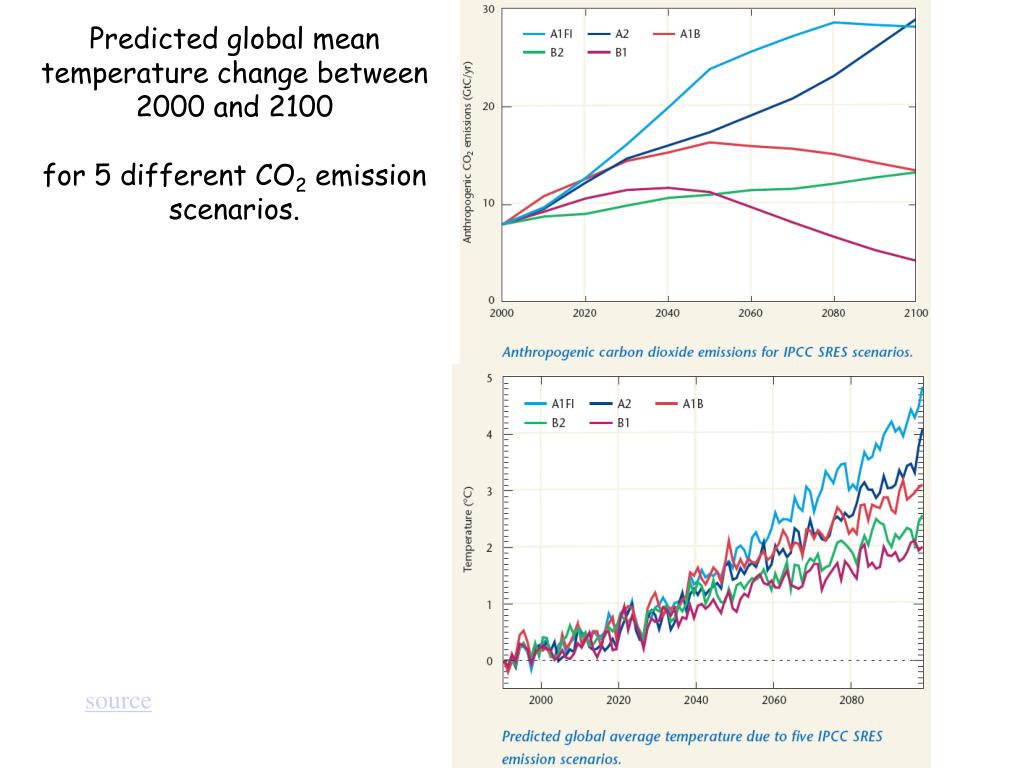 Predicted global mean temperature change between 2000 and 2100
