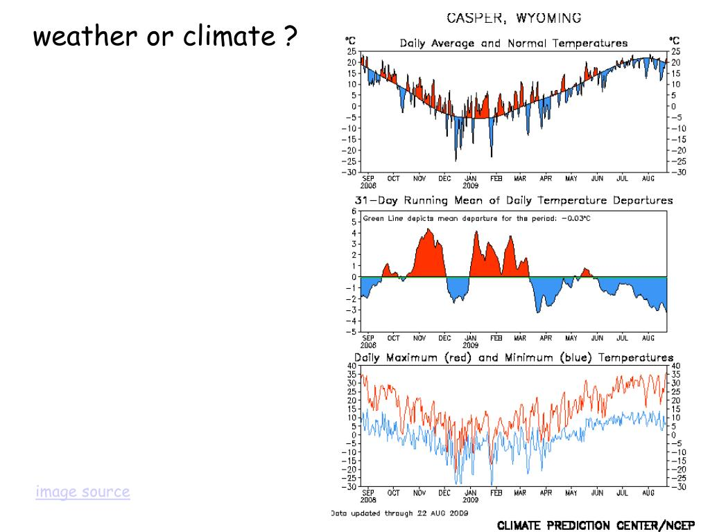 weather or climate ?