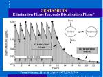 gentamicin elimination phase preceeds distribution phase