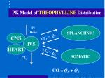 pk model of theophylline distribution