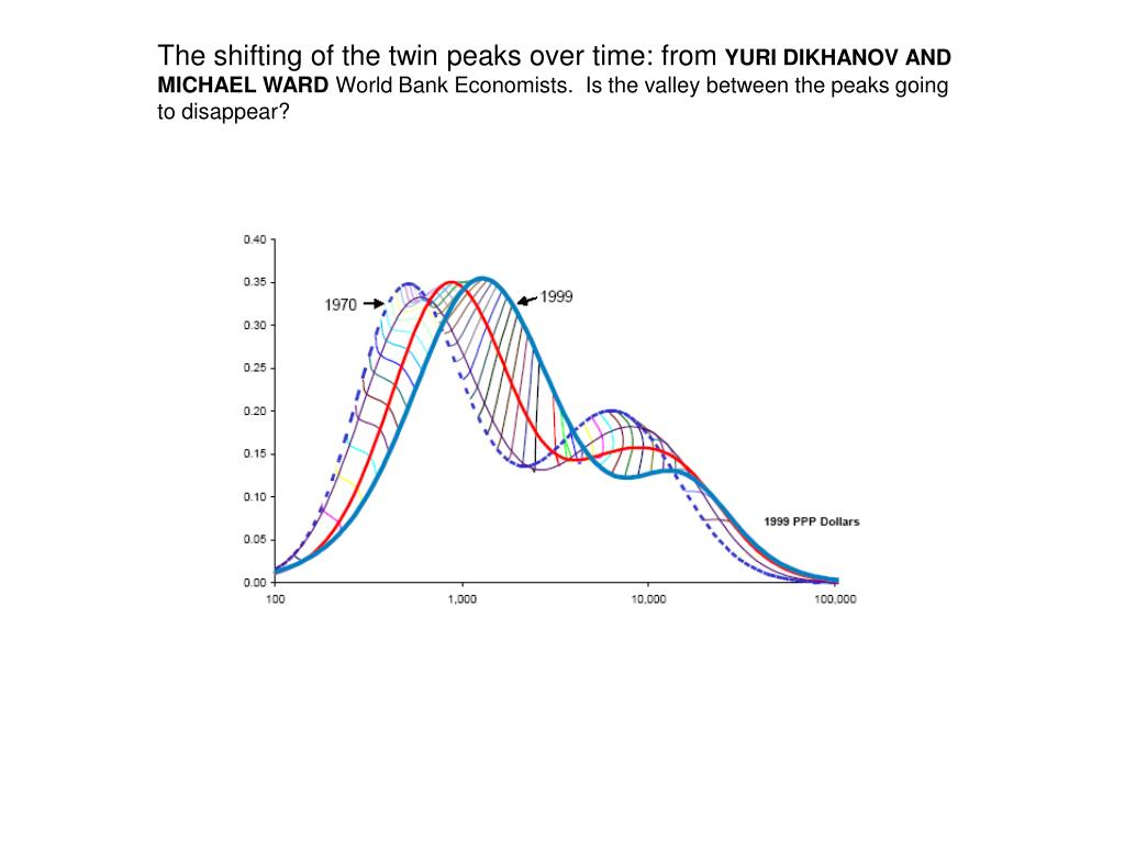 The shifting of the twin peaks over time: from