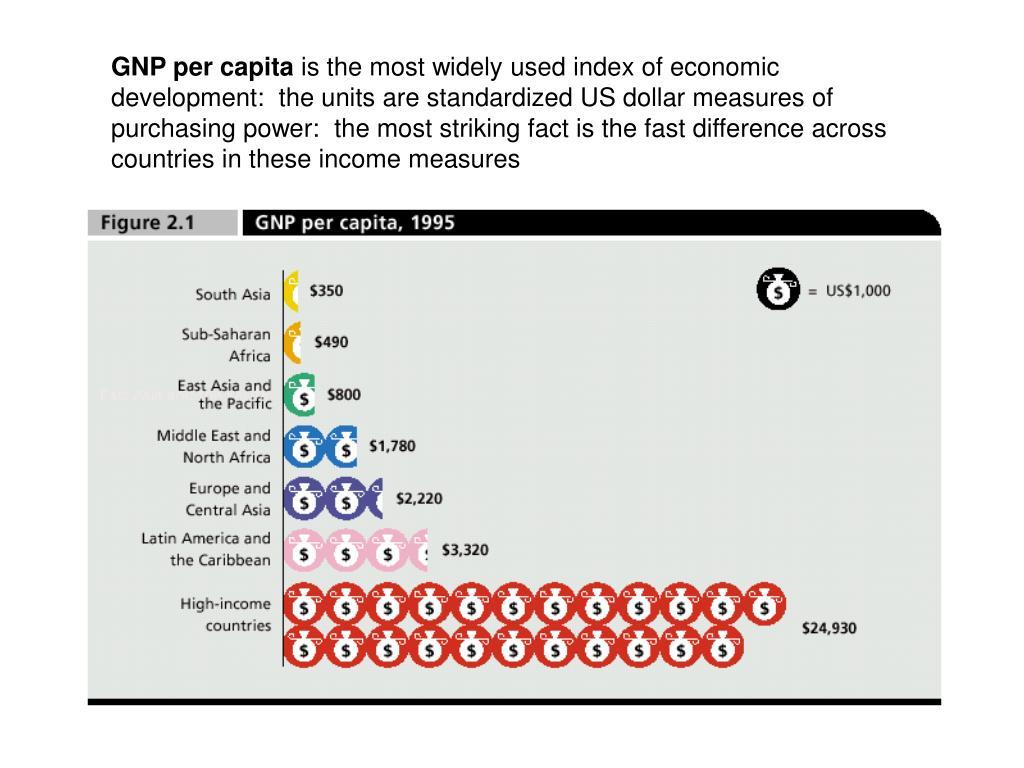 GNP per capita