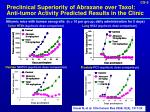 preclinical superiority of abraxane over taxol anti tumor activity predicted results in the clinic