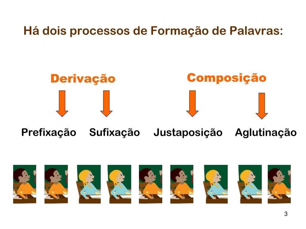 Há dois processos de Formação de Palavras: