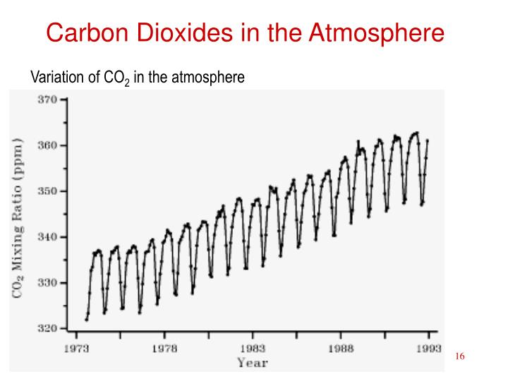 ppt - the atmosphere gases powerpoint presentation
