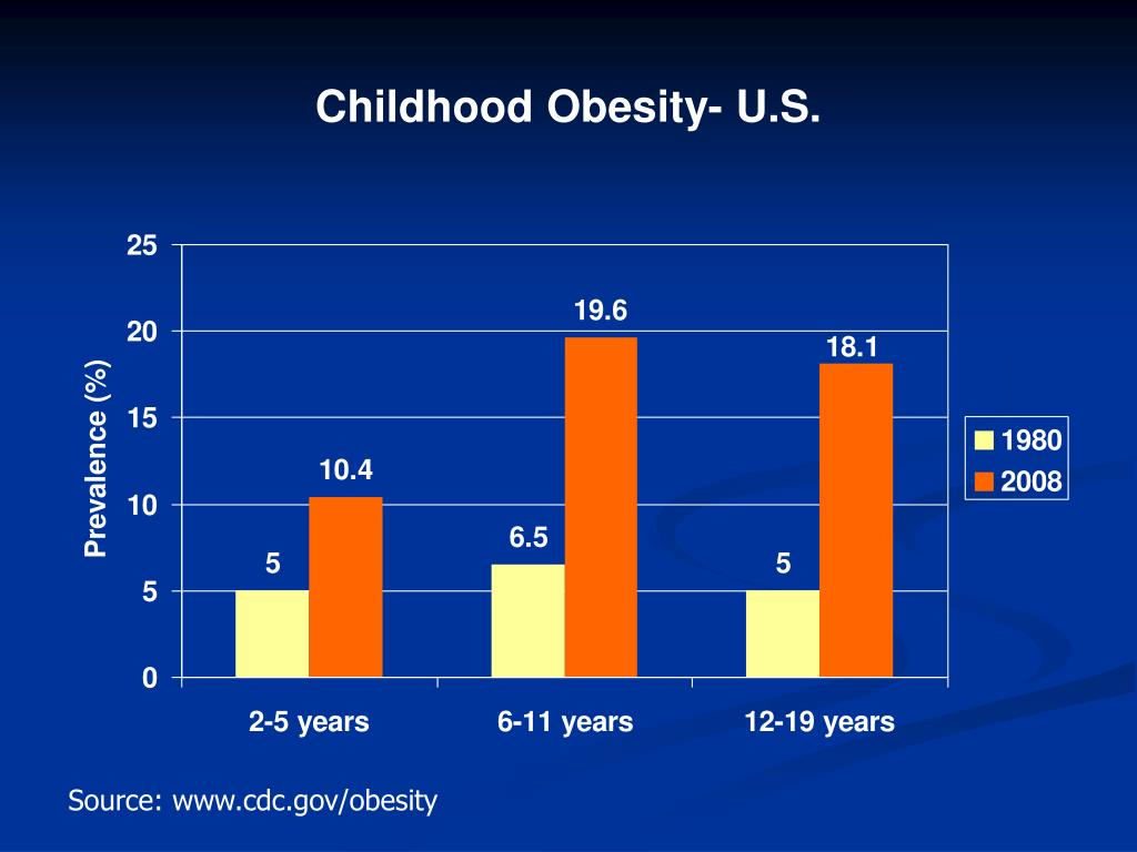 Childhood Obesity- U.S.