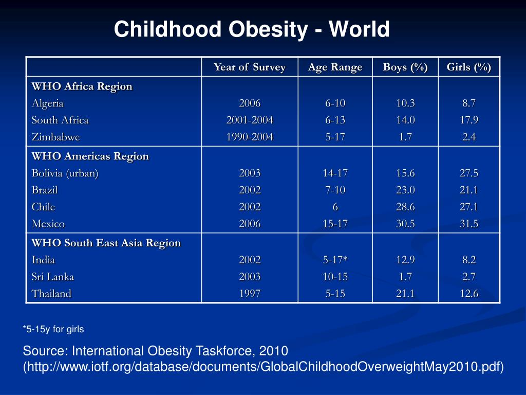 Childhood Obesity - World