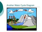 another water cycle diagram
