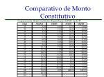 comparativo de monto constitutivo