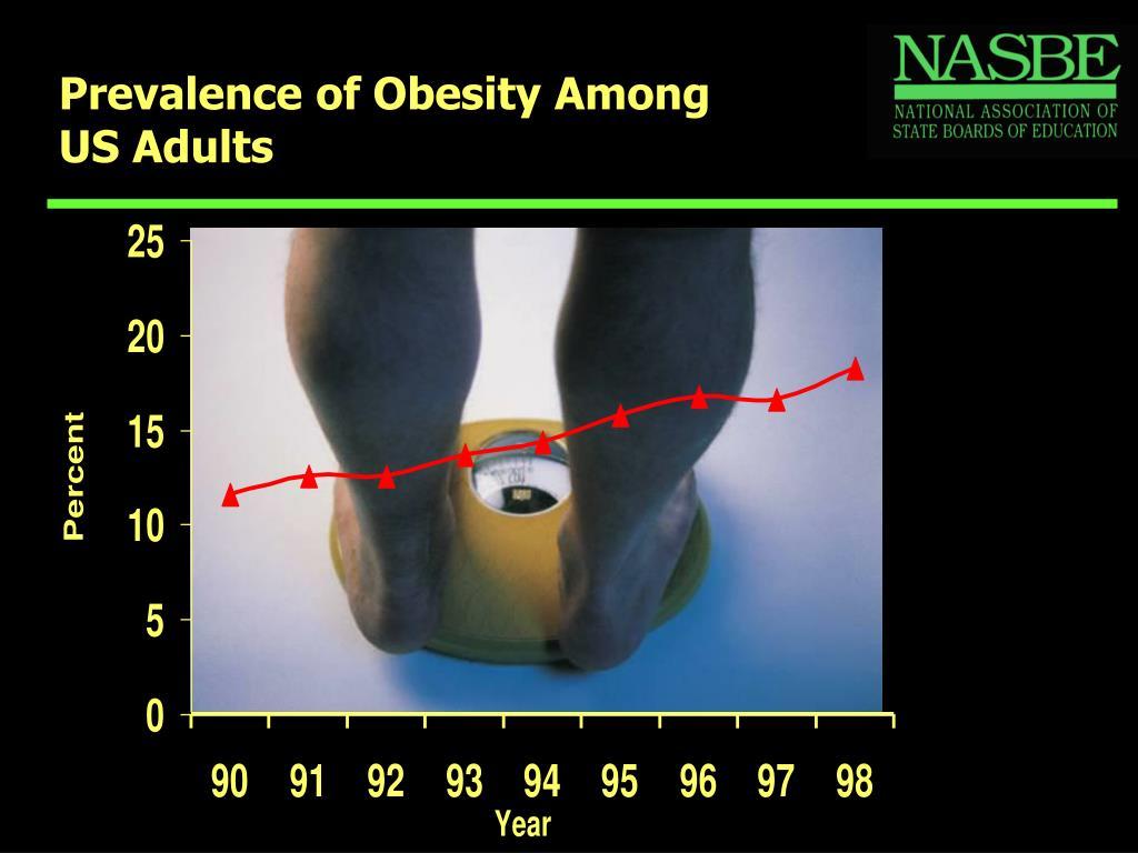 Prevalence of Obesity Among
