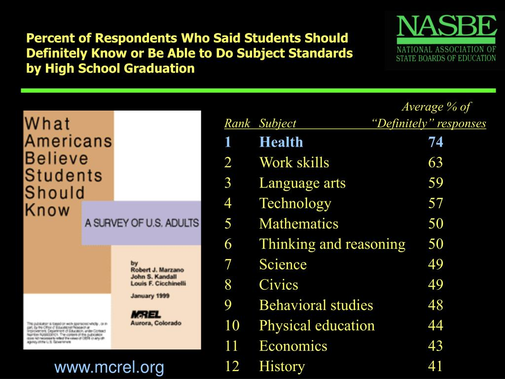 Percent of Respondents Who Said Students Should Definitely Know or Be Able to Do Subject Standards by High School Graduation