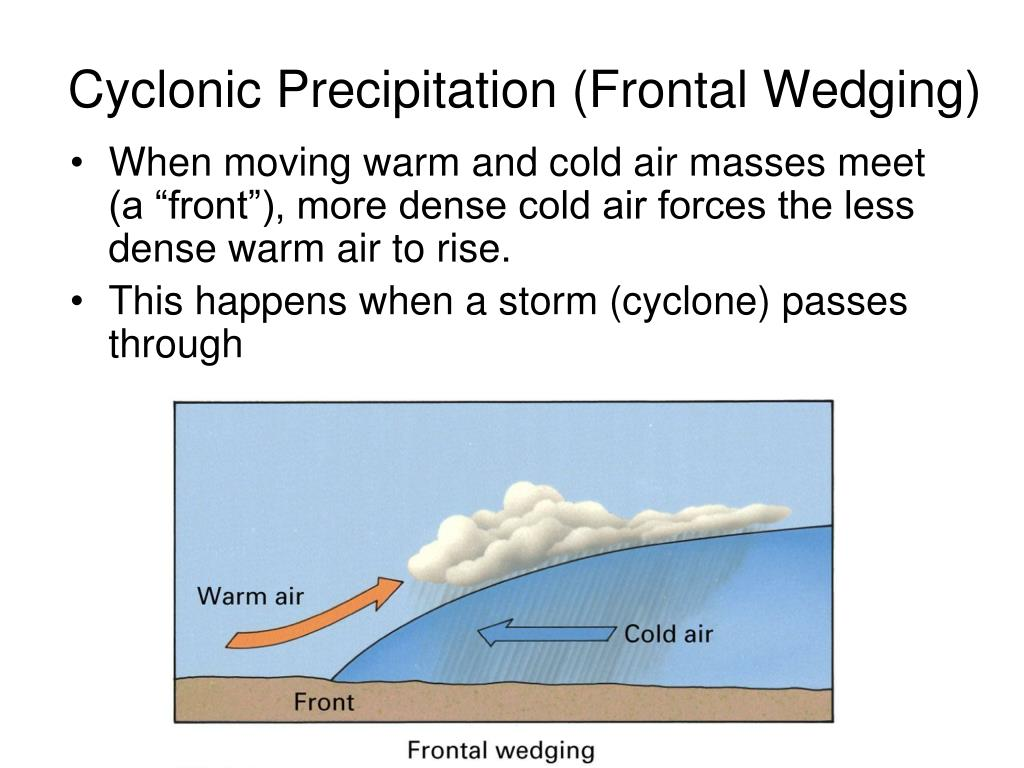 Cyclonic Precipitation (Frontal Wedging)