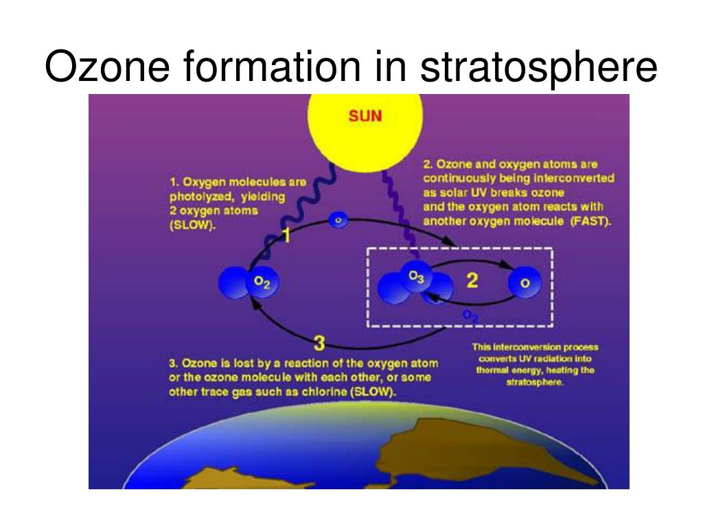 Ozone formation in stratosphere