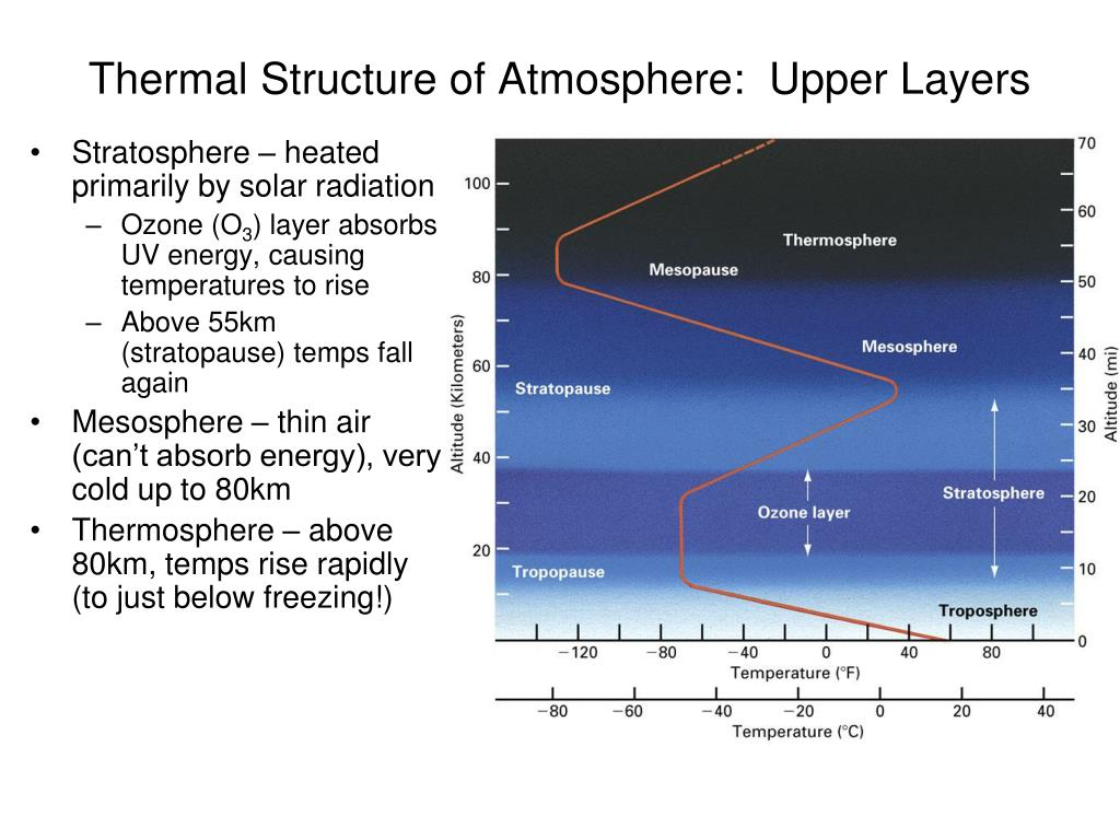Thermal Structure of Atmosphere:  Upper Layers