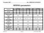 ofdma parameters