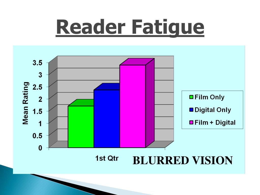 Reader Fatigue