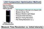lso composition optimization method