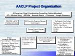 aaclp project organization