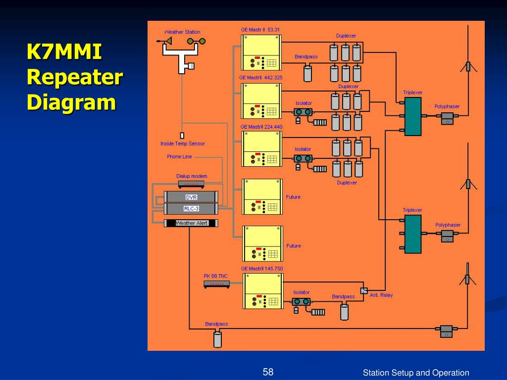 K7MMI Repeater Diagram