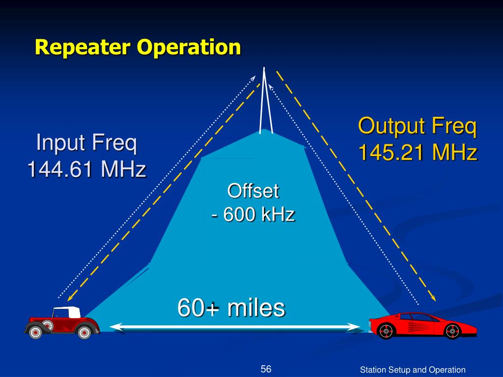 Repeater Operation