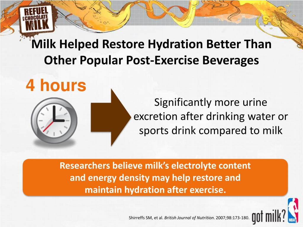 Milk Helped Restore Hydration Better Than Other Popular Post-Exercise Beverages