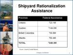 shipyard rationalization assistance
