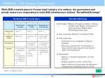 initiatives b2b strategy e marketplace
