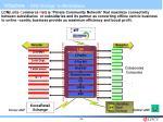 initiatives b2b strategy e marketplace29