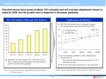 trend in korean retail industry growth by sector d s