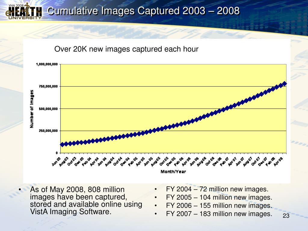 As of May 2008, 808 million images have been captured, stored and available online using VistA Imaging Software.
