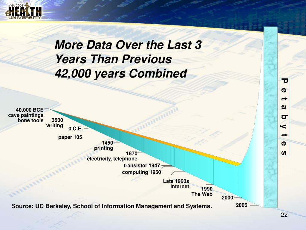 More Data Over the Last 3 Years Than Previous 42,000 years Combined